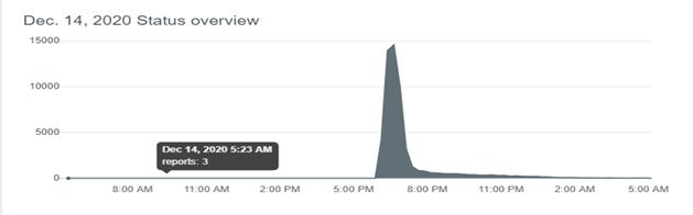 google-server-down-detecter
